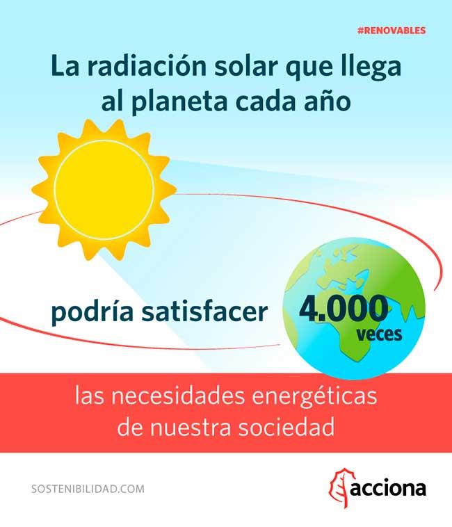 Energ 237 A Solar Fuente Inagotable Sostenibilidad Para Todos