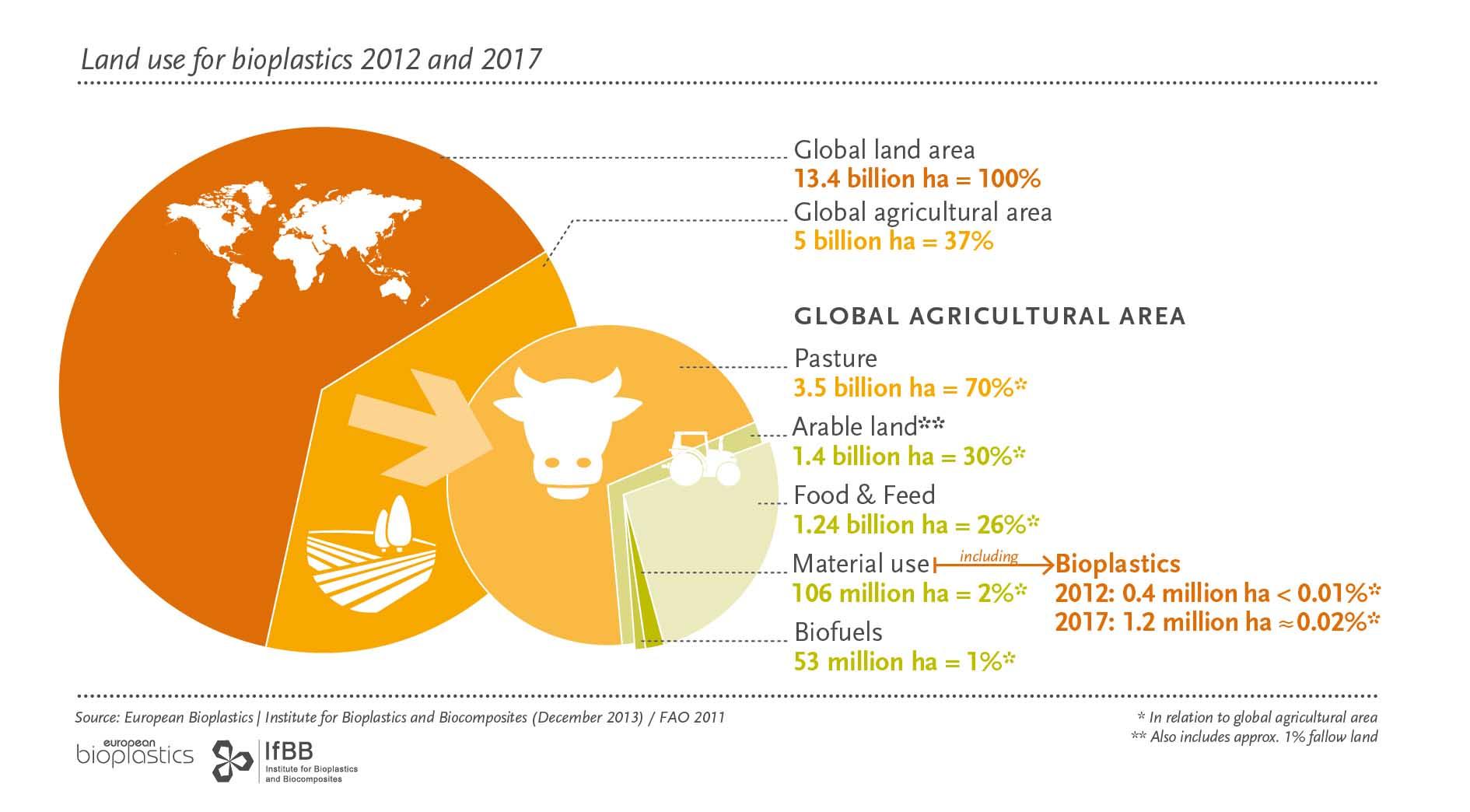 37% de la tierra cultivable para agricultura. La destinada a bioplásticos, es 0,02%.