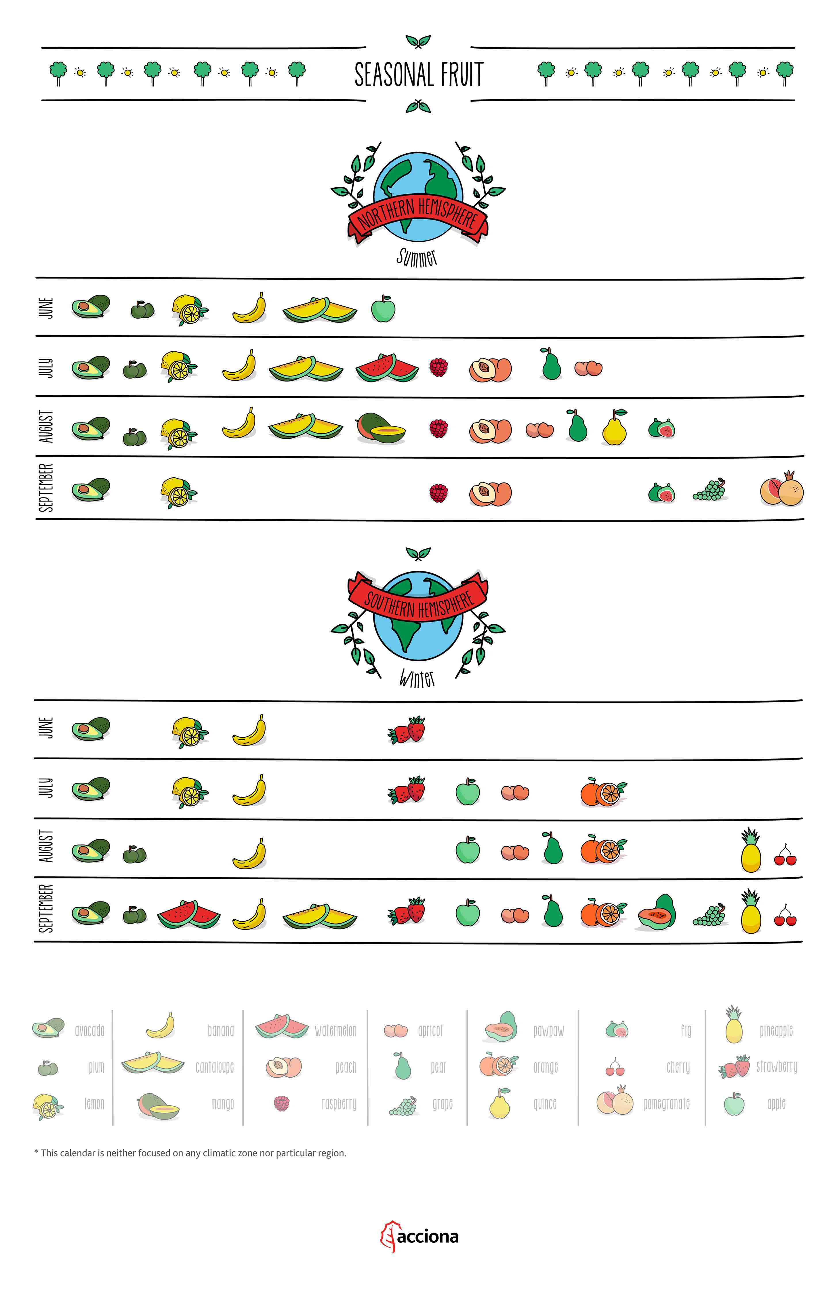 Seasonal fruits calendar