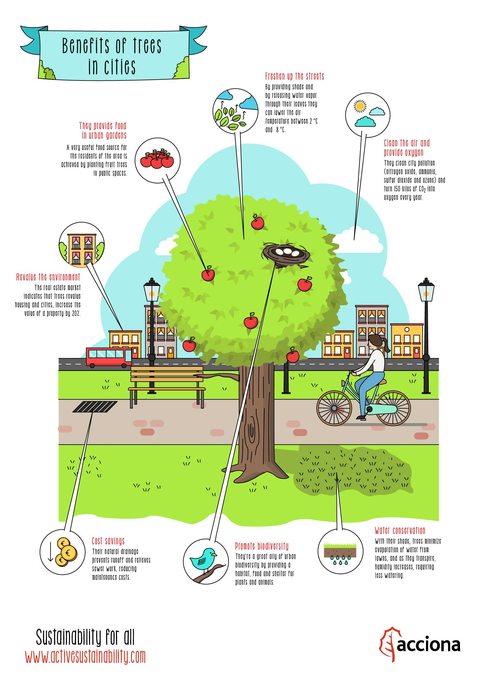 Benefits of trees in cities
