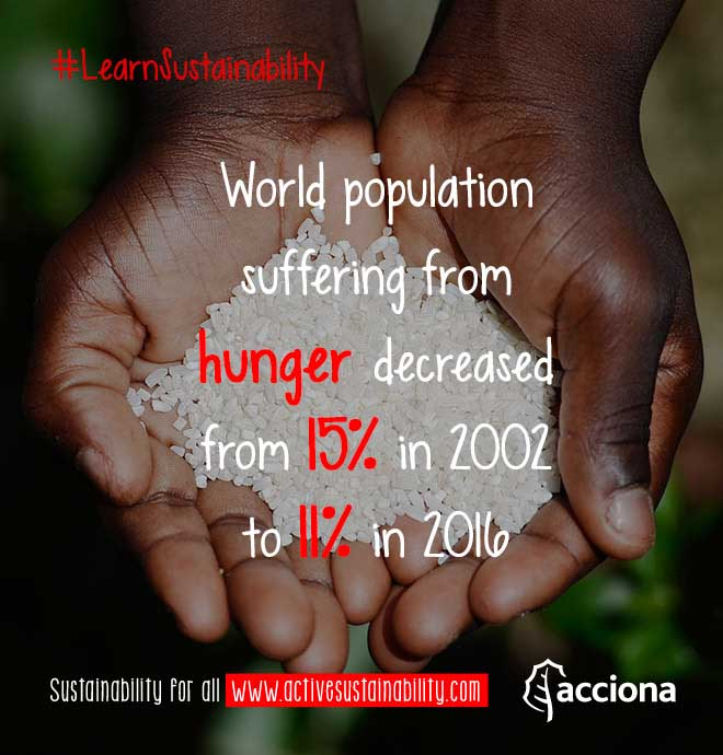 #LearnSustainability: World hunger