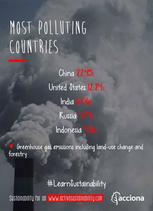 #LearnSustainability: Most polluting countries