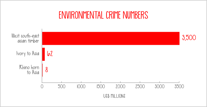 Environmental crime, numbers