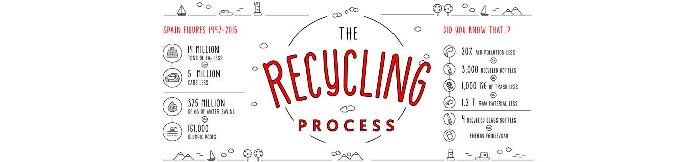 The recycling process