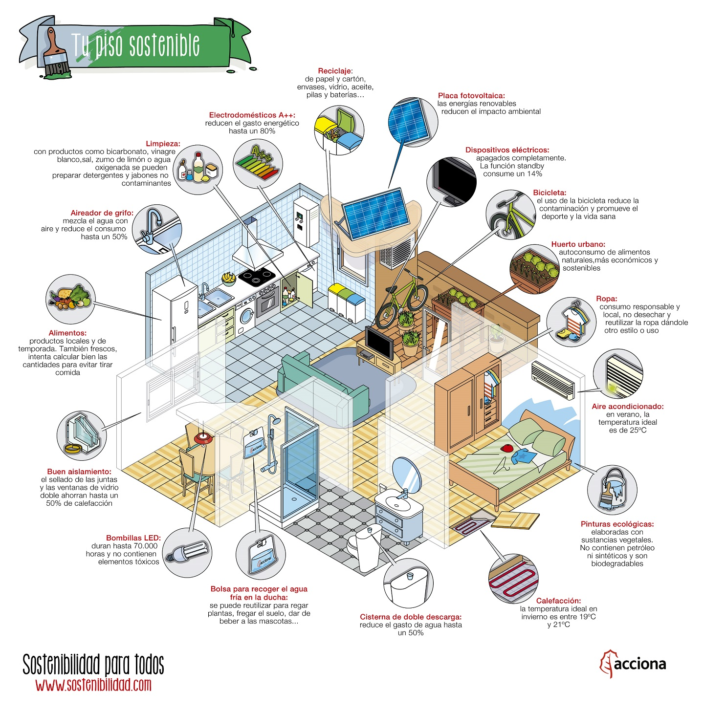 Cómo hacer de tu piso una casa sostenible