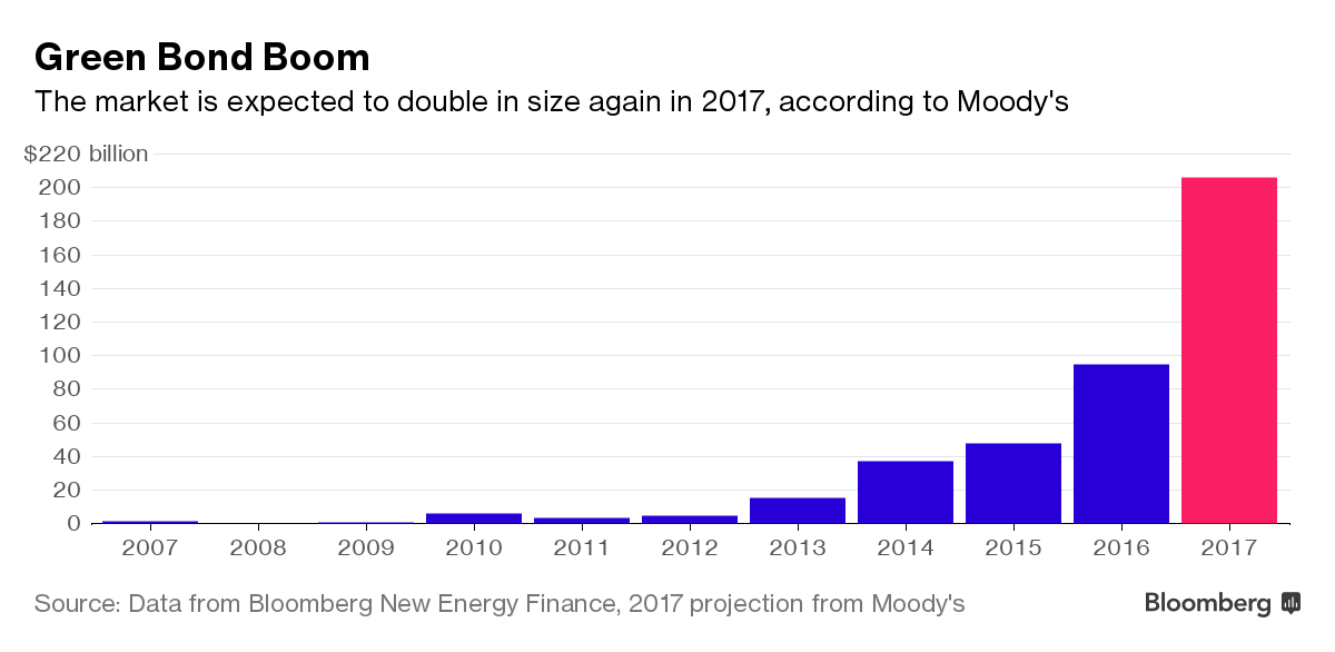 Green Bond Boom. Source: Bloomberg