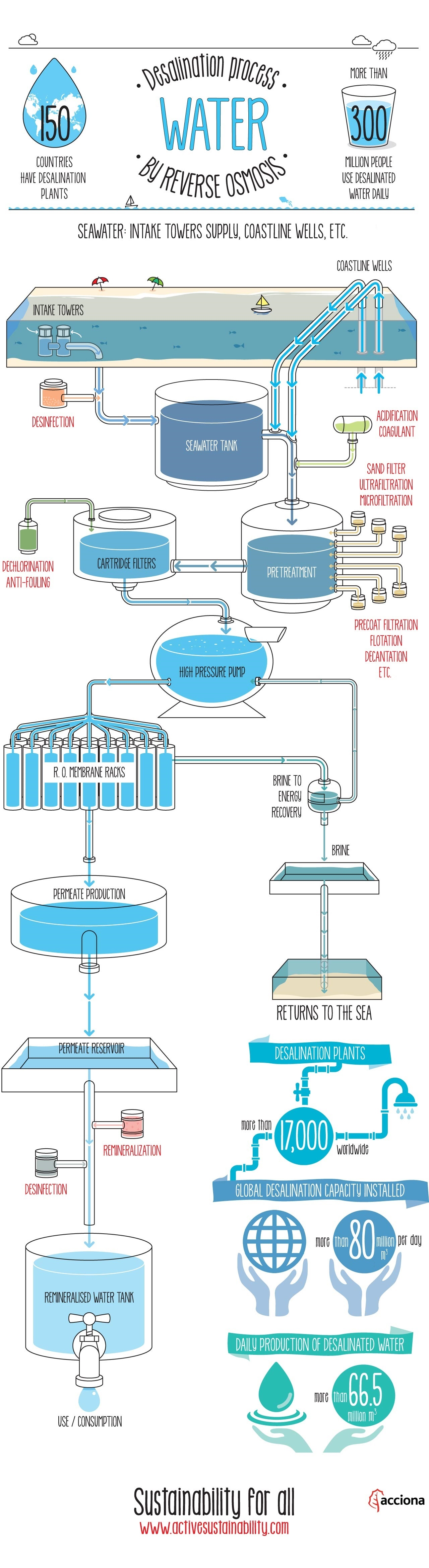 Water desalination process by reverse osmosis