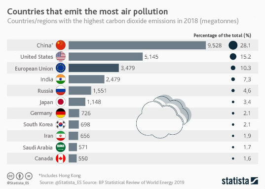 countries that emit the most air pollution