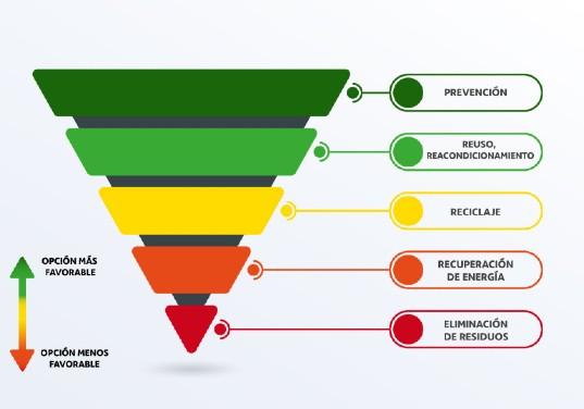 jerarquia residuos union europea piramide